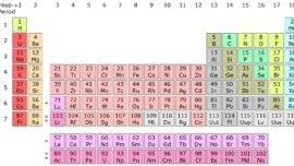 ¿Cómo son los elementos químicos «recién» descubiertos?