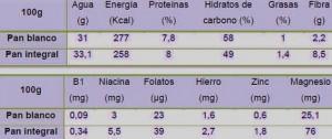 tabla-nutricional-del-pan