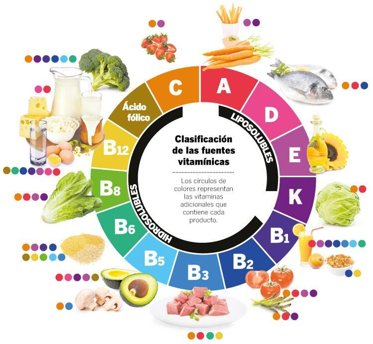 Vitaminas y minerales, ¿hay que tomar más? | EAT&FIT