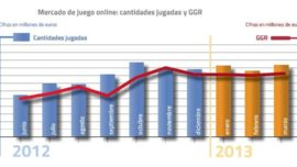 El juego por internet se estanca en España
