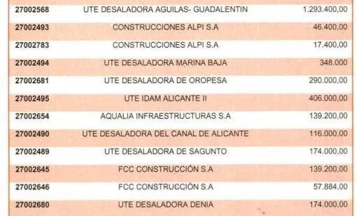 Las donaciones voluntarias al PSOE