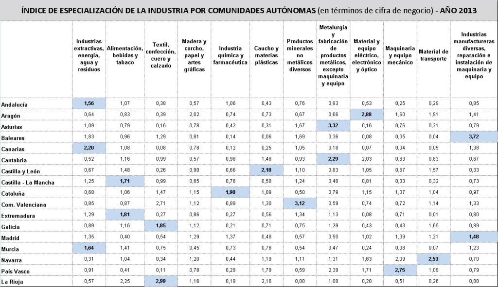 Industria_tablaPIB
