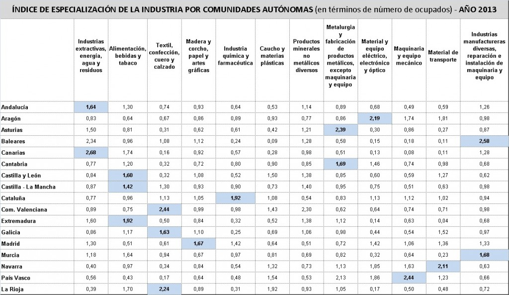 Industria_tablaempleo