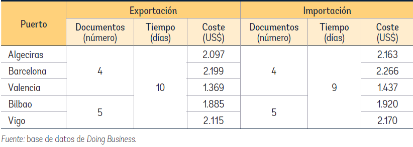 DB coste comext