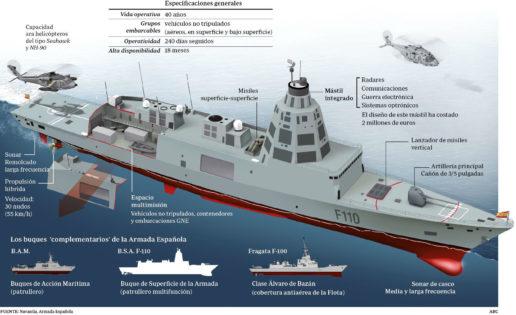 F-110: la fragata del futuro de la Armada española