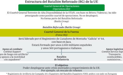 España liderará en el segundo semestre la reacción rápida militar de la UE