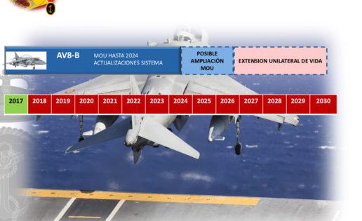 Armada: cazas Harrier hasta 2030 si no se adquiere el F-35
