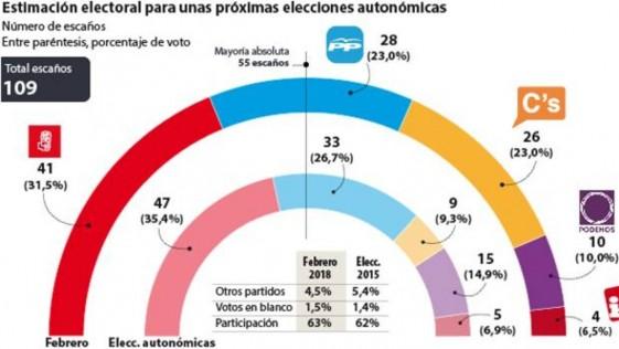 El cambio en Andalucía