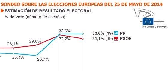La extraña popularidad de Valenciano