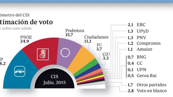 Los españoles descartan el suicidio político