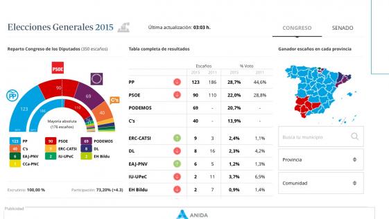 El mal del PP y la ruina del PSOE