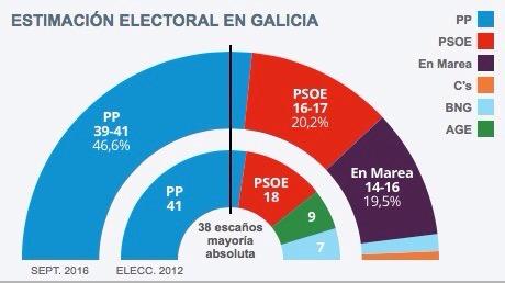 Las encuestas que anuncian el fin de Sánchez