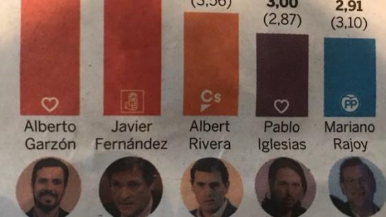 El líder mejor valorado es Rajoy