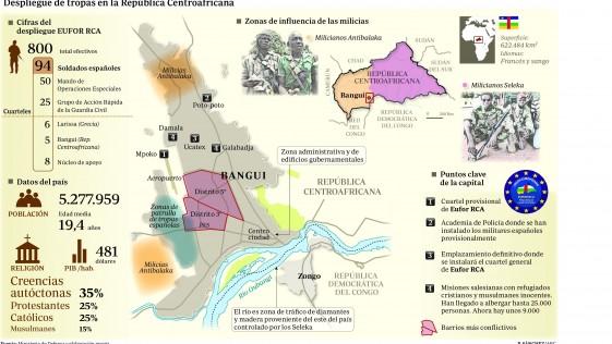Centroafricana (I): Bangui, en el corazón del odio entre «anti balaka» y «seleka»