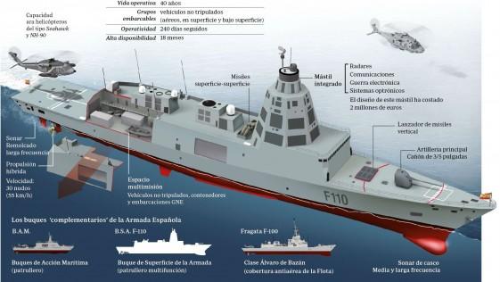Protec 110, así se llama la UTE de Navantia e Indra para las fragatas F-110