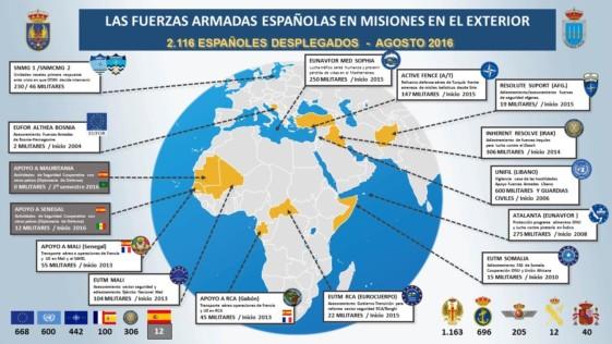 2.116 militares españoles en misiones internacionales