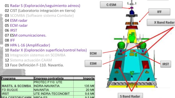 Fragatas F-110: presupuestados por ahora 174 millones en I+D+i y su diseño