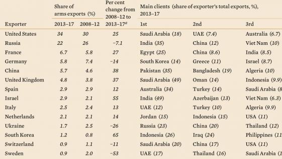 Informe SIPRI: ¿qué países son los mayores importadores y exportadores de armas?