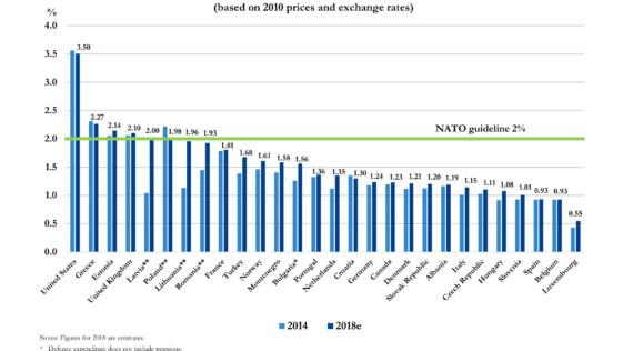 Nuevos datos OTAN: Ocho países cumplirán con el 2% este año (España, 0,93%)