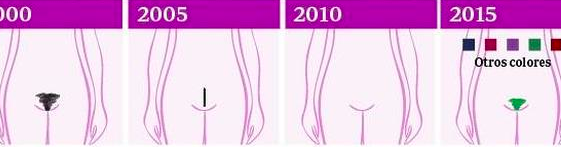 Depilación (y decoración) íntima: vuelve el pelo (¿y de colores?)